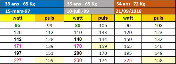 évolution Vo2 max tableau 33 à 54 ans
